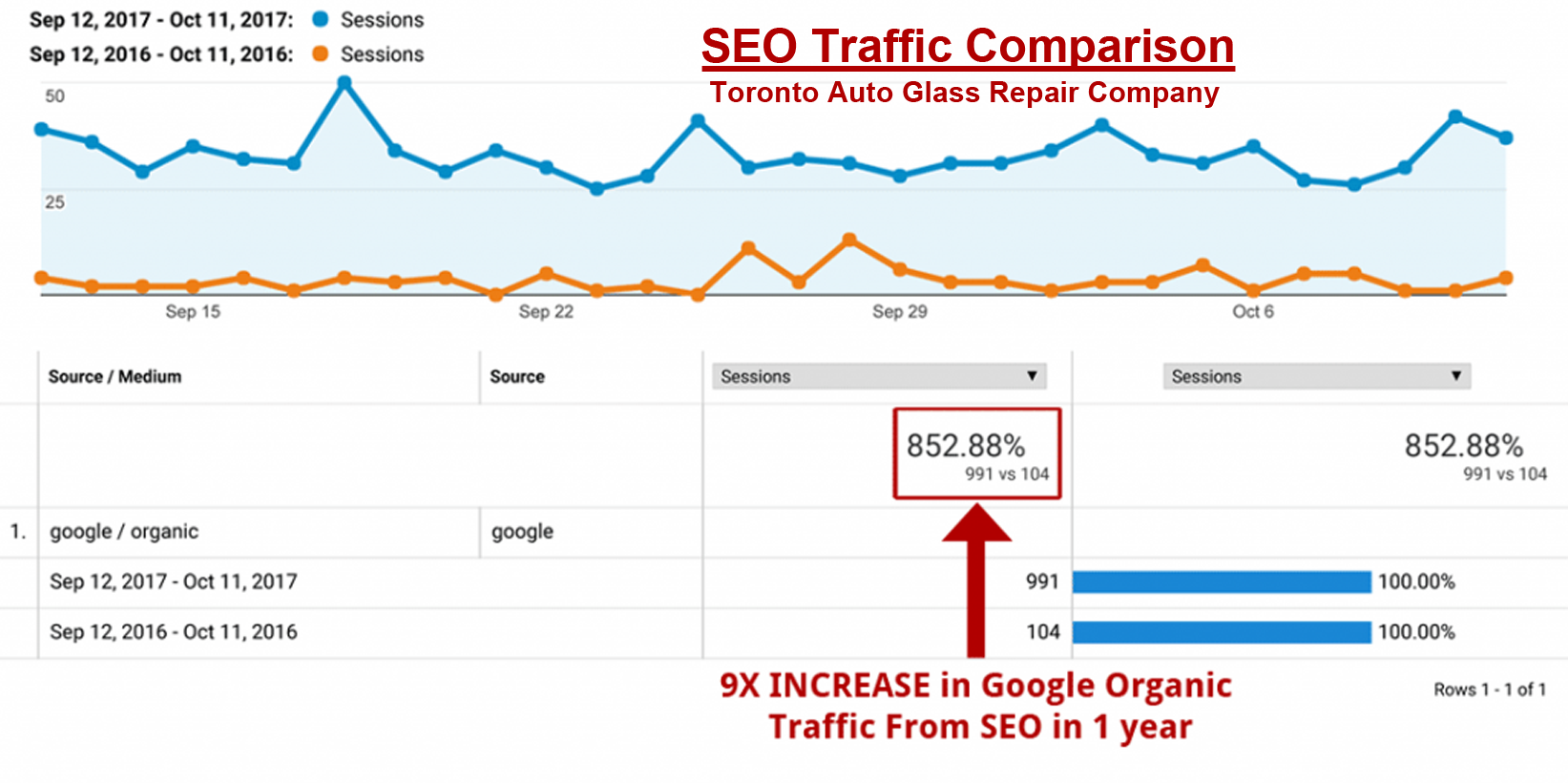 Traffic Comparison After SEO