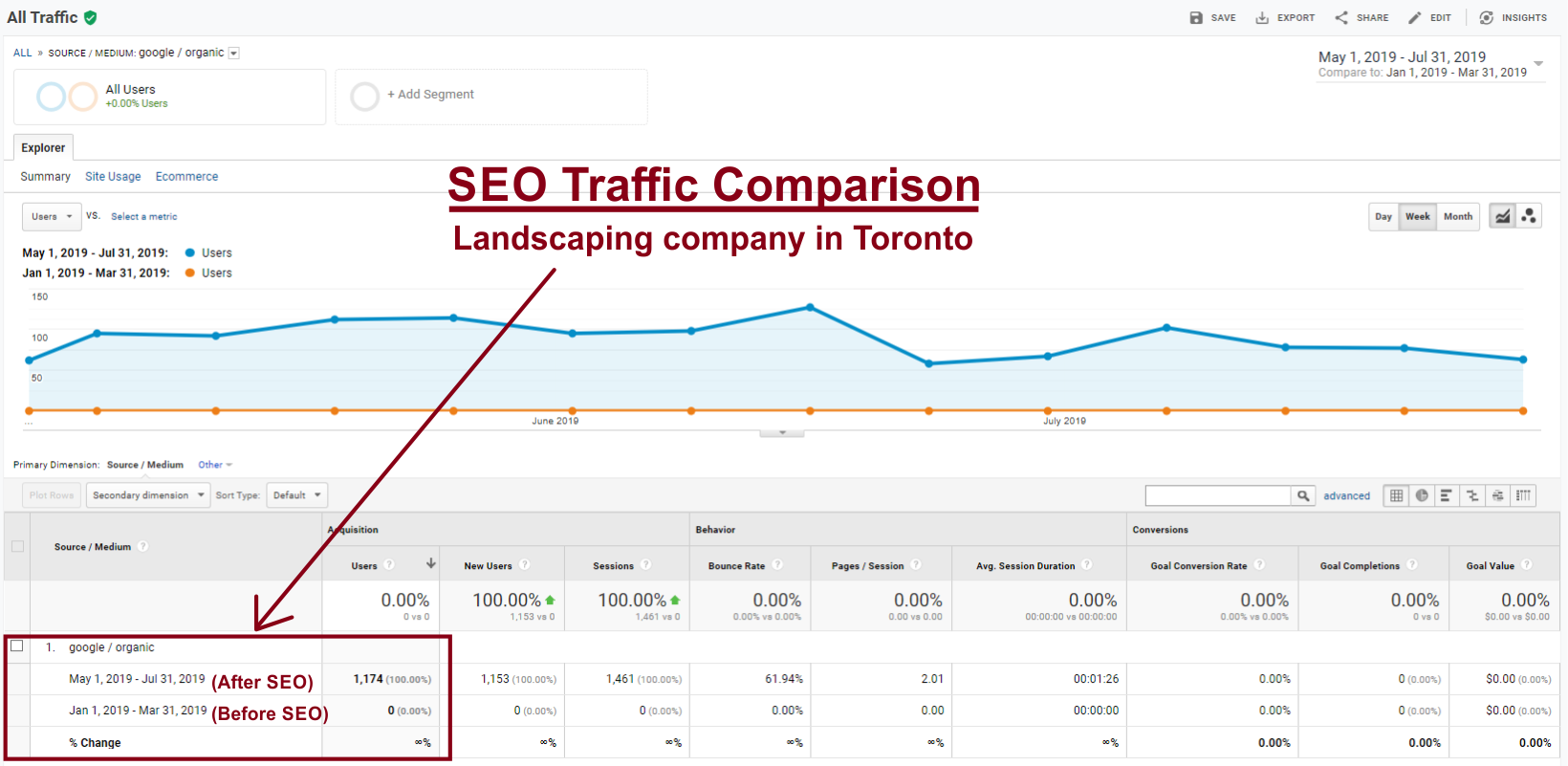 Wedelivergravel-toronto-seo-traffic-report-comparison