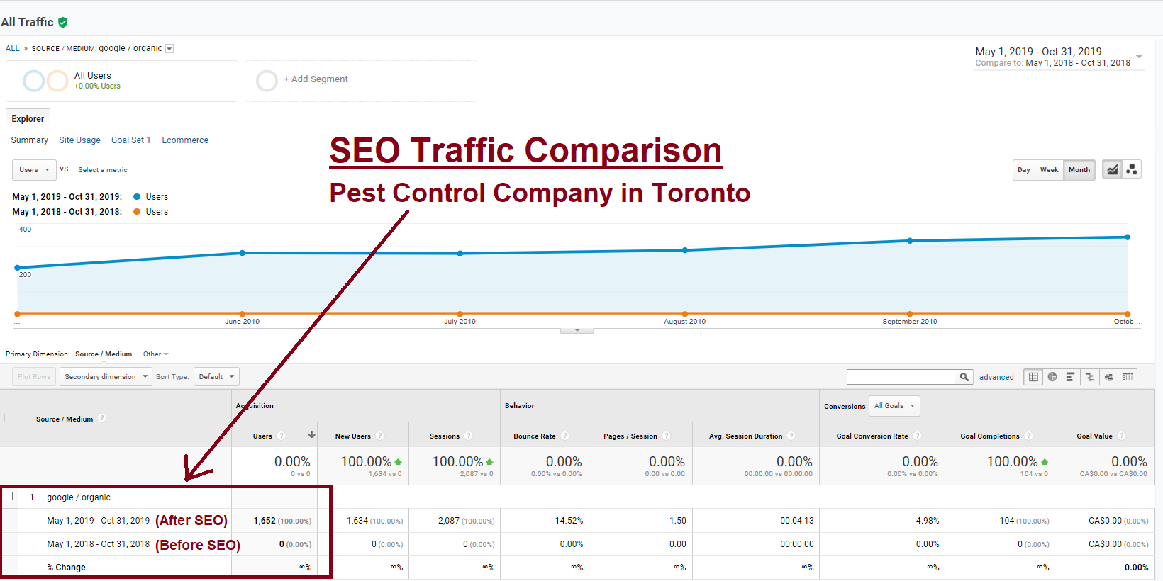 icon-pest-seo-toronto-results