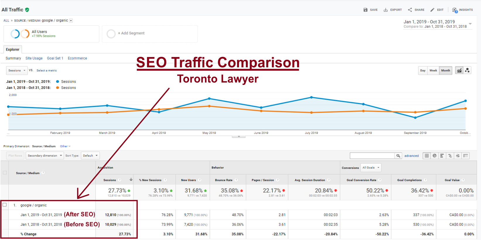 rlg-toronto-seo-report-comparison